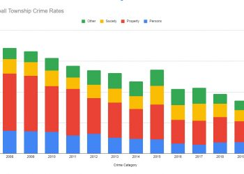 Crime Drop in Kimball Township